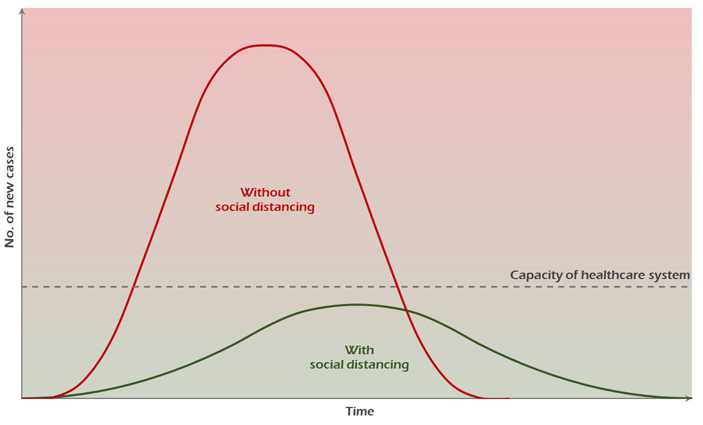 Illustrating the effect of social distancing. The dotted line indicates a healthcare system's capacity at any one time. In an explosion of new cases as represented by the steep curve, the system becomes overloaded. With social distancing, the number of cases rises slower and the curve is flattened, keeping the system up and running