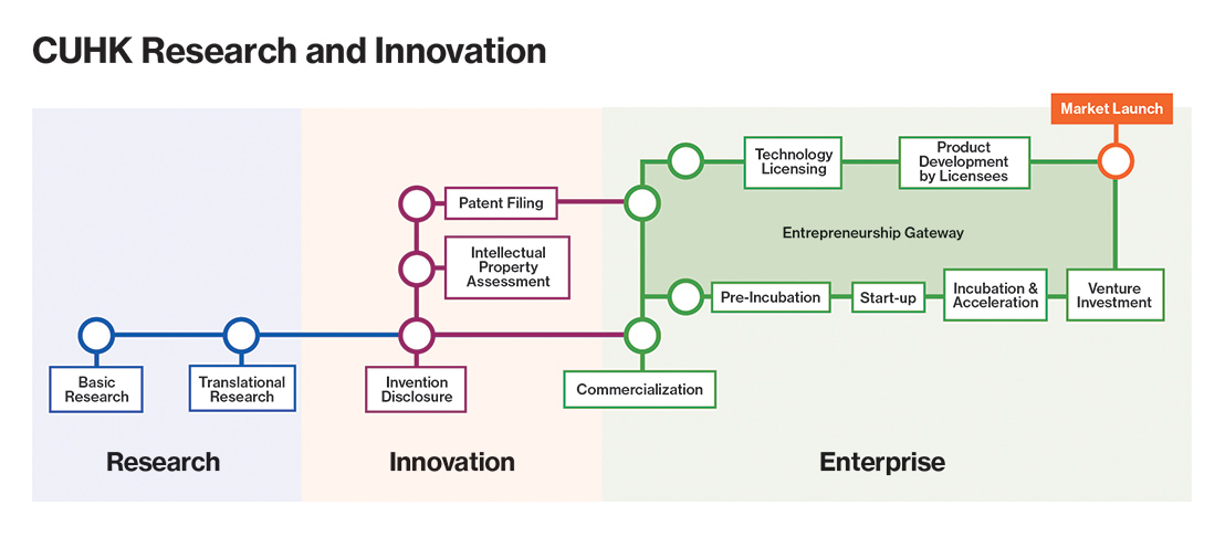CUHK Research and Innovation